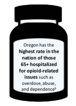 Picture of a pill bottle with the text: Oregon has the highest rate of those 65+ hospitalized for opioid related issues such as overdose, abuse and dependence.
