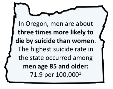 Outline of the state of Oregon with text: In Oregon, men are about three times more likely to die by suicide than women. The highest suicide rate in the state occurred among men age 85 and older: 71.9 per 100,000.